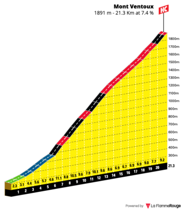 Gradient profile for Mont Ventoux from Bedoin