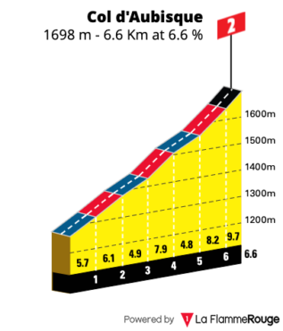 Gradient profile of Col d'Aubisque from D918