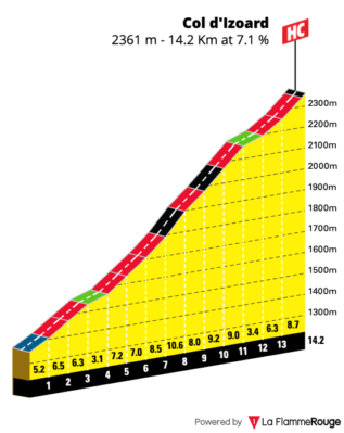 Gradient profile for Col d'Izoard from D947 turnoff