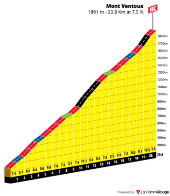 Gradient profile for Mont Ventoux from Maulacene