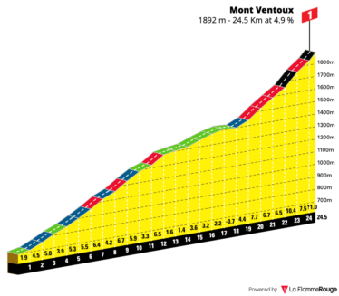 Gradient profile for Mont Ventoux from Sault